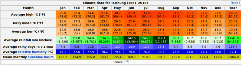 Taichung Climate